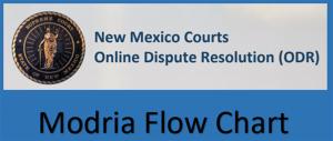 NM Courts Modria Flow Chart